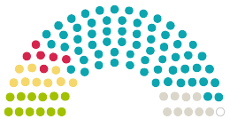 Overview of statements in the parliament