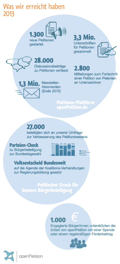 Was Wir erreicht haben 2013 - Infografik
