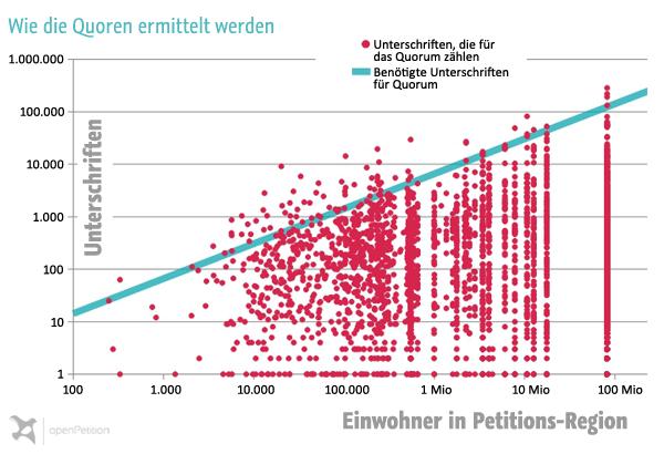 Quorum Petition