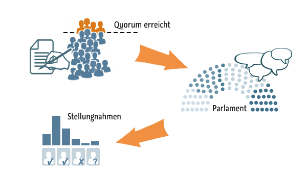 Bei erreichen des Quorums bringt openPetition die Petition ins zuständige Parlament